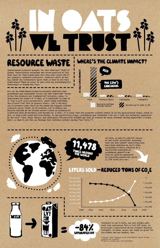 oatly sustainability report